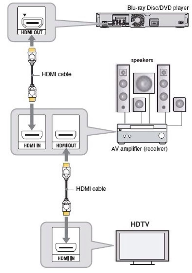 How to set up a basic 40.40 home theater system   B+C Guides